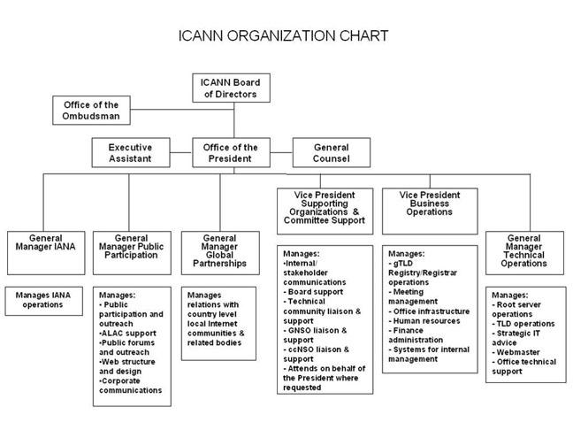 Gm Organizational Chart