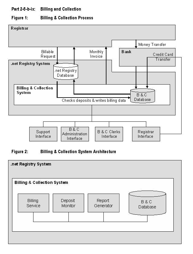 ICANN | .NET Application Form