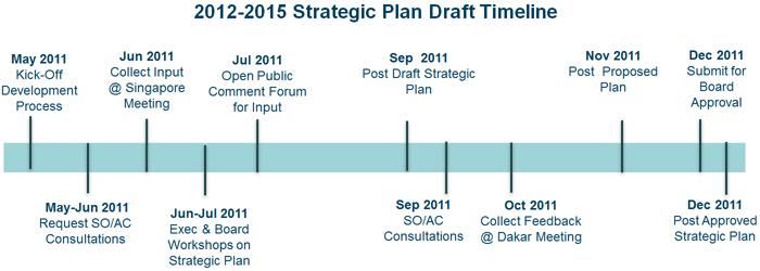 2012-2015 Draft Strategic Plan Timeline