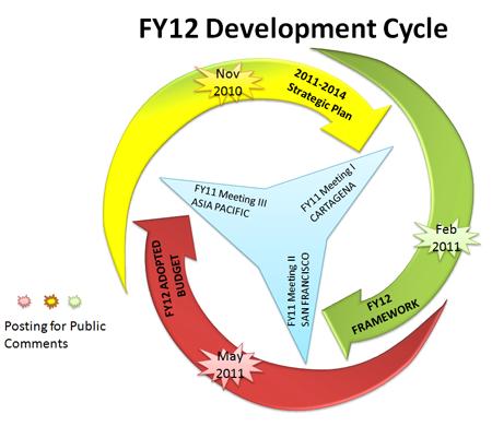 annual personal development plan Performance and development framework for principals, executives and  key phases of the annual performance and development  learning plan) - personal teaching.