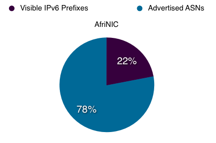 Proportion of ASs in AfriNIC service region announcing IPv6 prefixes