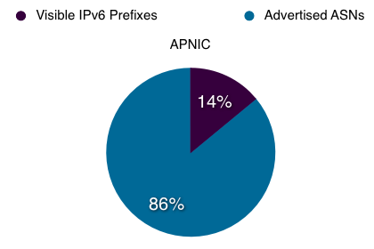 Proportion of ASs in APNIC service region announcing IPv6 prefixes