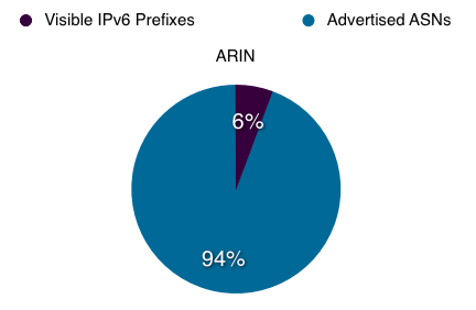 Proportion of ASs in ARIN service region announcing IPv6 prefixes