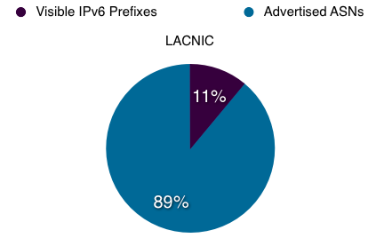 Proportion of ASs in LACNIC service region announcing IPv6 prefixes