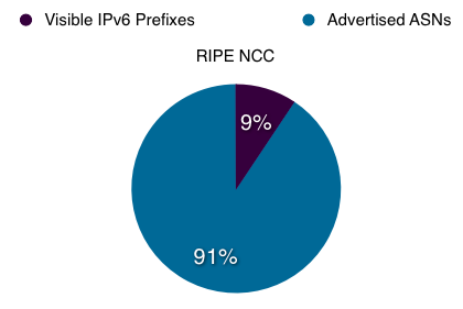 Proportion of ASs in RIPE NCC service region announcing IPv6 prefixes