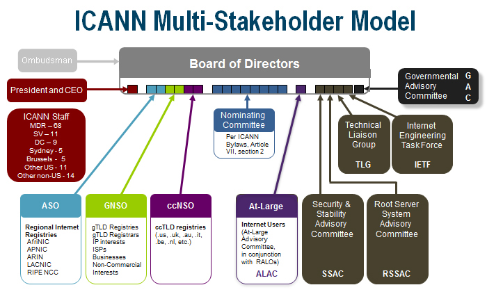 ICANN's Organisational Structure