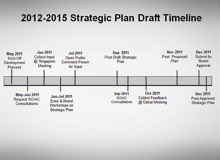 Icann Request For Community Input On Formulation Of 2012 2015 Strategic Plan