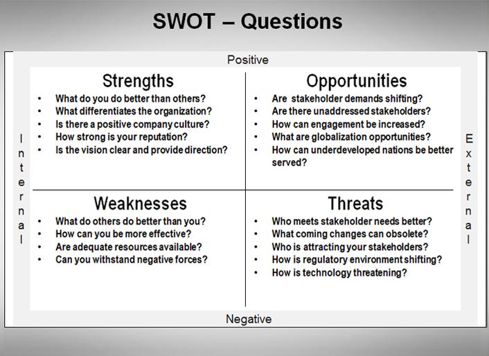 SWOT - Questions