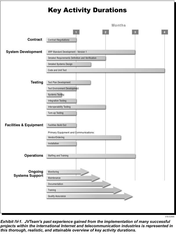 Communication plan software release communication plans for Software release management plan template