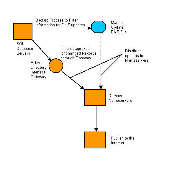 Registry - Technical Plan