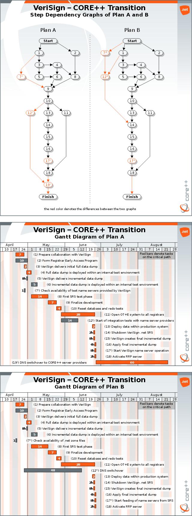 ICANN |  NET Application Form