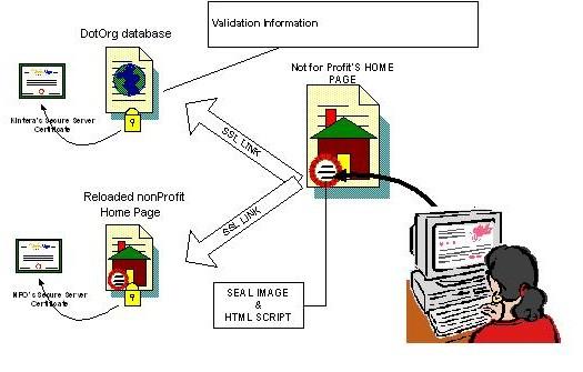 GloalSign & PKI
