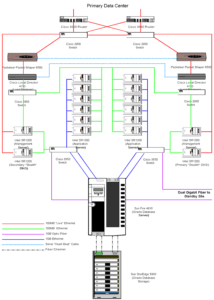 Unity Registry Org Proposal C171 Fiber Optic Network Wiring Diagram Circuit Diagrams A Standby Operations Center Could Be Commissioned At Short Notice Ausregistry S Melbourne Data Figure 3 Primary Schematic